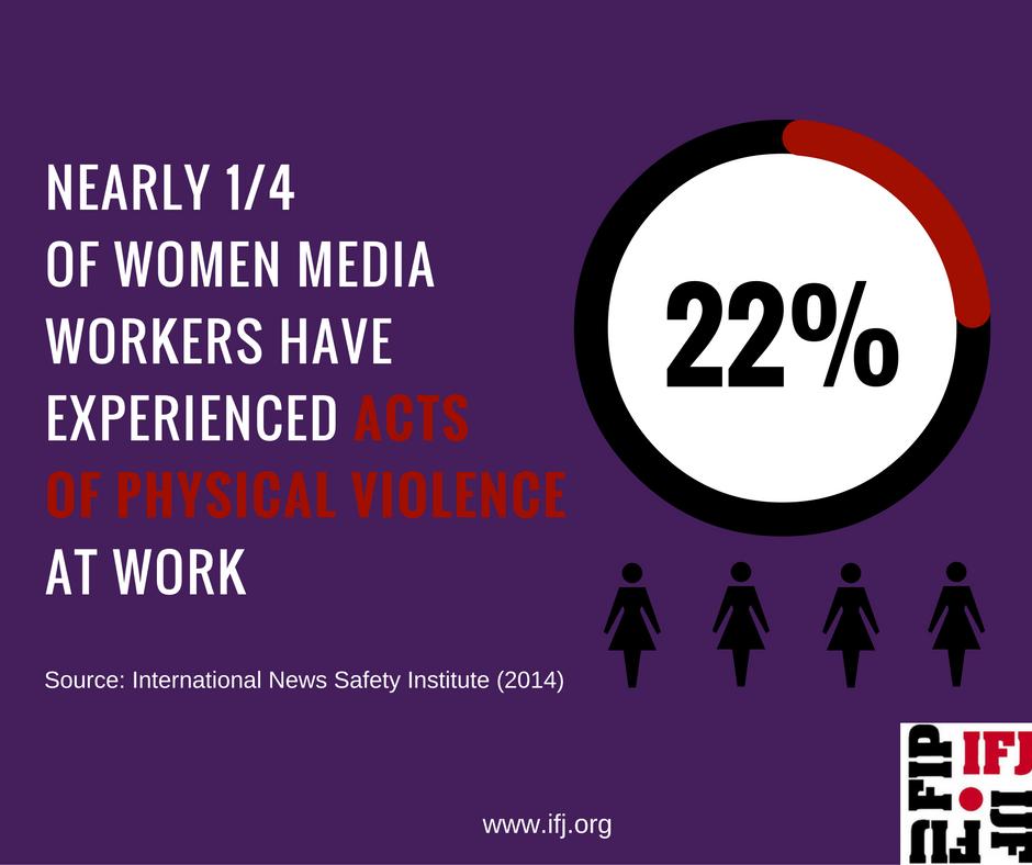 Речиси една четвртина од жените медиумски работници се жртви на психичко насилство на работа