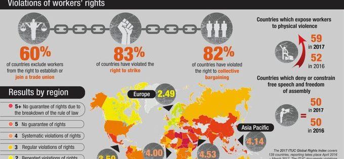 Европа покажува поголема почит за синдикатите