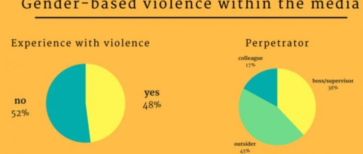 ИФЈ: Секоја втора новинарка е жртва на полово насилство на работа
