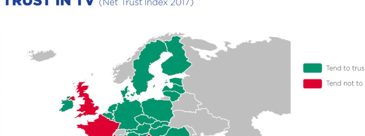 Довербата во медиумите во Македонија меѓу најниските во Европа